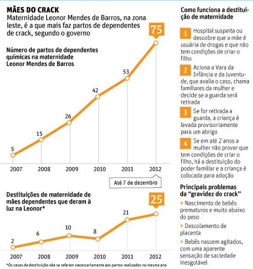 Números de partos de dependentes químicas