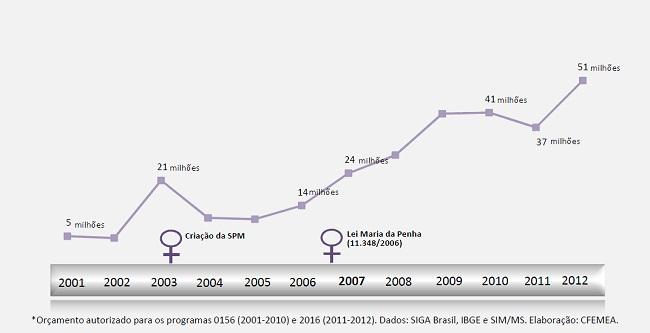 Fonte: SIGA Brasil. Elaboração: CFEMEA