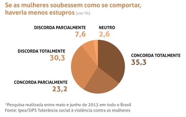 Gráfico: UOL.